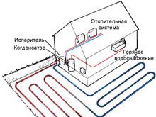 Тепловой насос — альтернатива газовому отоплению