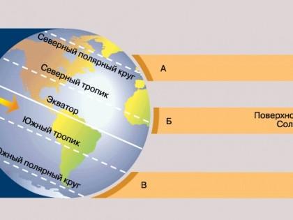 Что такое солнечная постоянная?